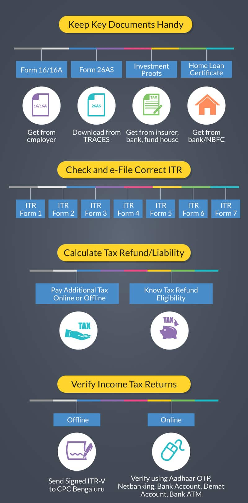 Income Tax Declaration Difference Between Income Tax Declaration And Tax Filing Finserv Markets