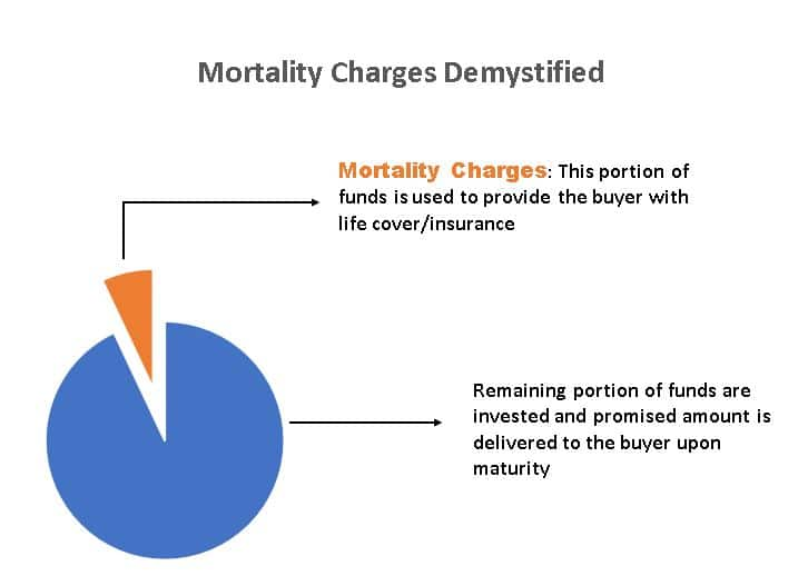 Mortality Charges in ULIPs Explained