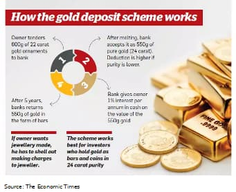 All that you need to know about the Gold Monetization Scheme