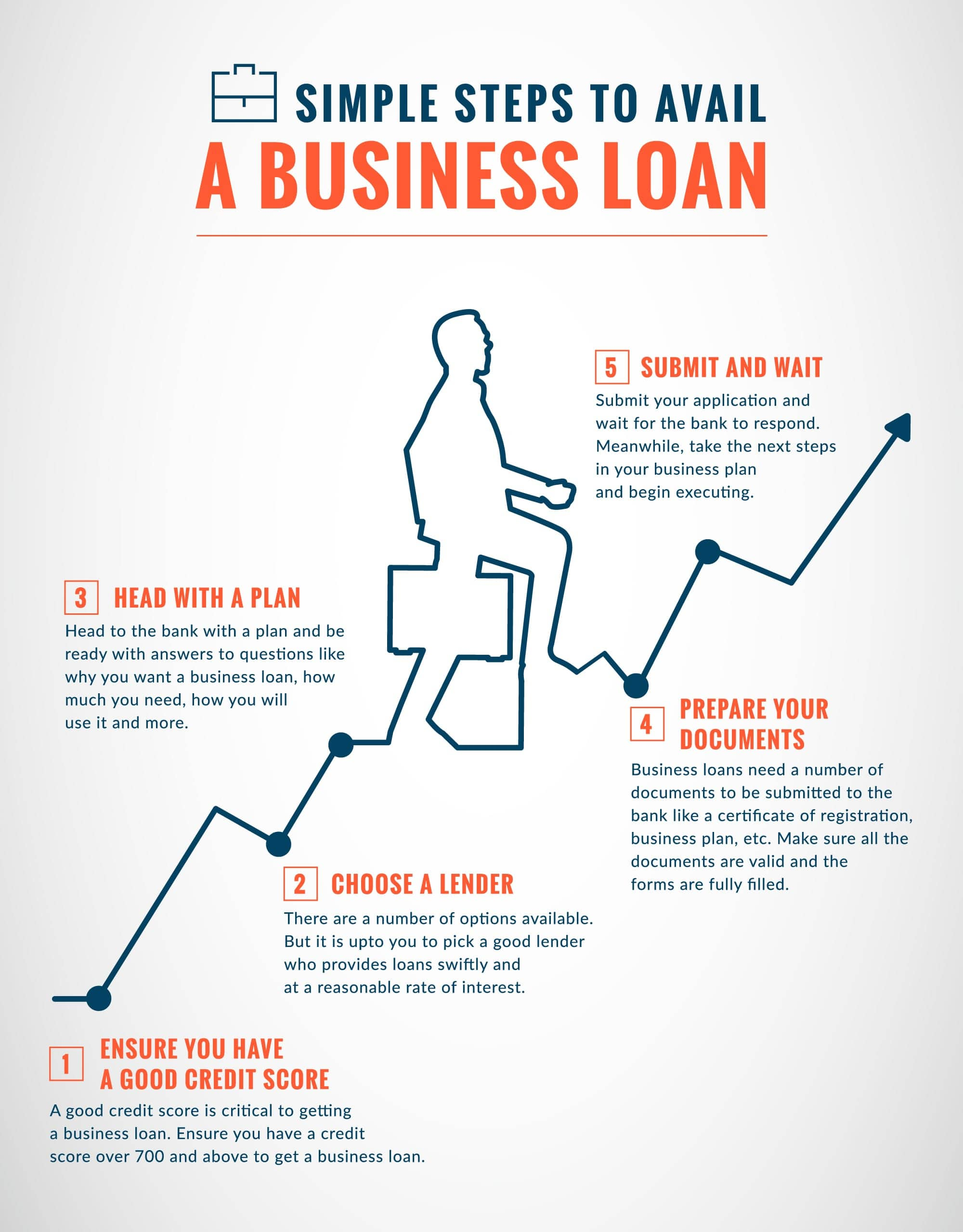 5 steps to avail a Business Loan Infographic