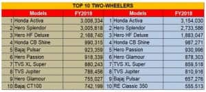 India's 5 top-selling two-wheelers