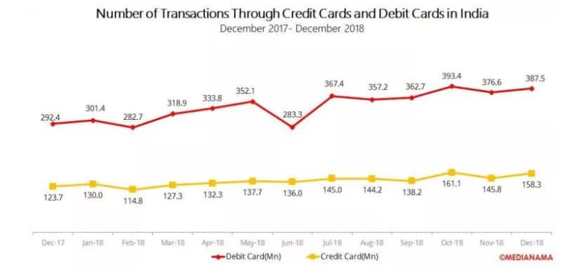 Card Transaction Comparions
