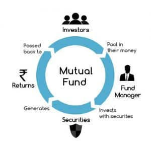 Is there a minimum guaranteed return on Mutual Funds?