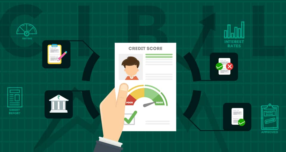 What is the Link between CIBIL Score and MCLR?