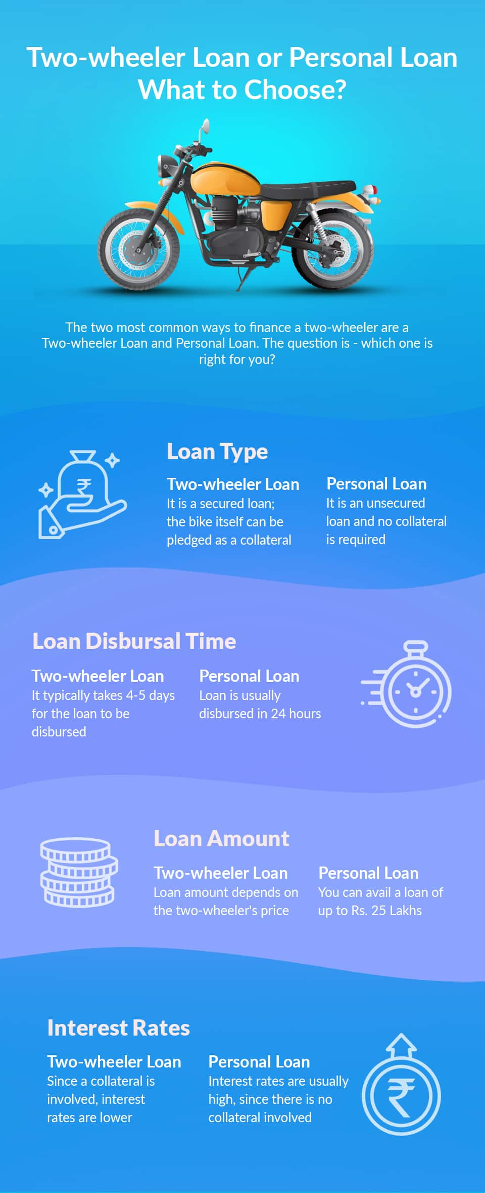 Two-Wheeler Loan vs Personal Loan