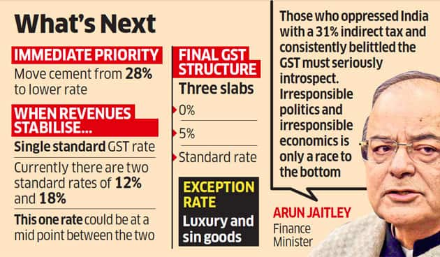 Pros & Cons of a Single Unified GST Rate