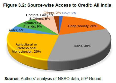 Sources of financing for a farmer in India