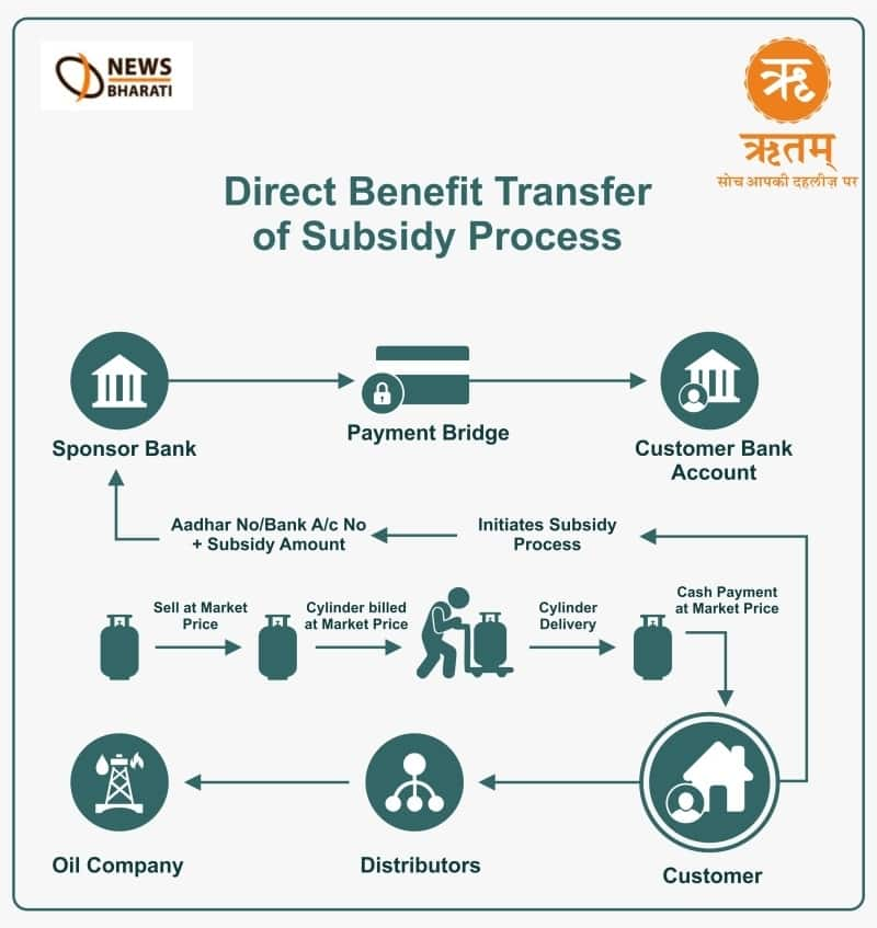 Direct Benefit Transfer for Fertilizers: A Pros & Cons analysis
