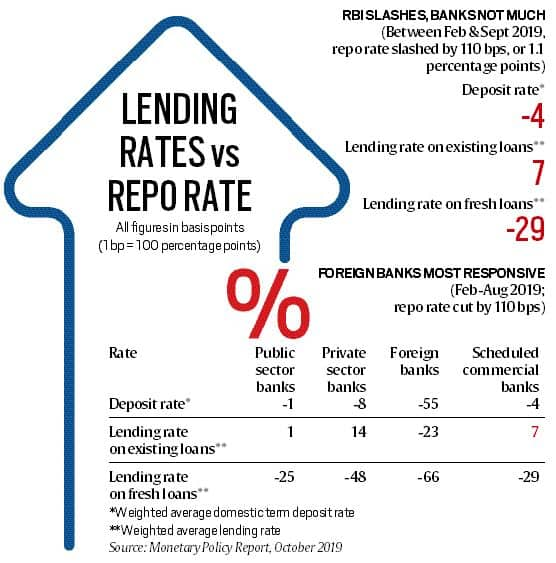What is the repo rate and how does it impact loan's interest rates
