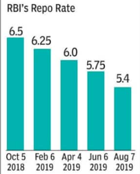 Will RBI help decrease loan interest rates