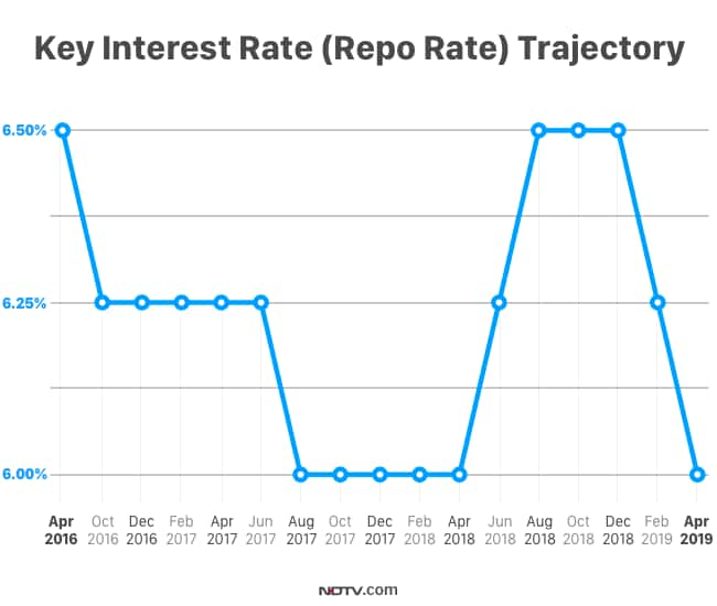 Can you predict RBI repo rate changes