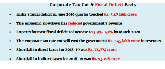 Will the corporate tax cut widen the country's fiscal deficit?