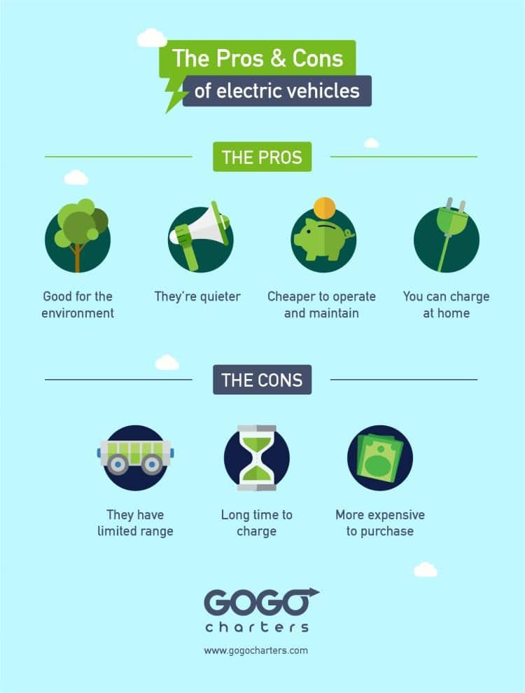 Fuel Efficiency of Electric Cars
