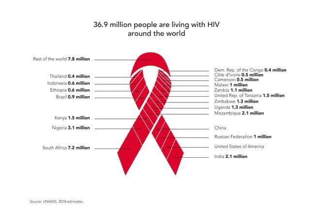 Everything About World AIDS Day.