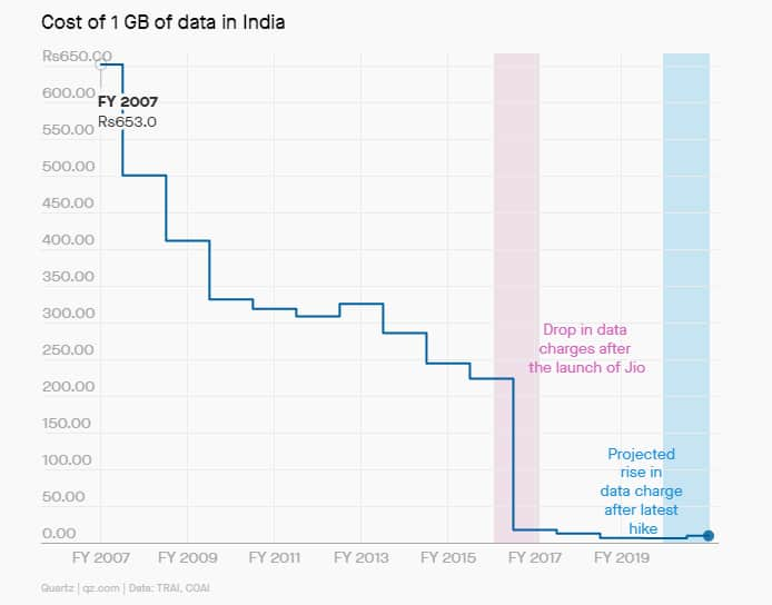 1 GB Data consumption in India