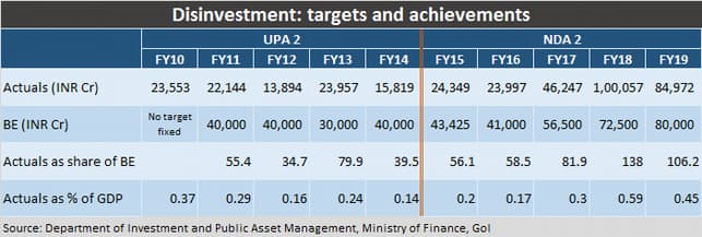 Disinvestment Track Records & Achievement