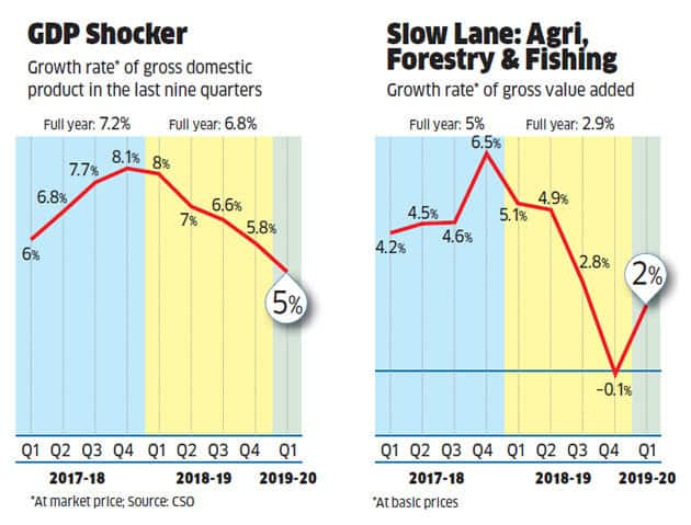 GDP declines to a record six-year low of 5%: Implications of the economic slowdown for the Indian economy