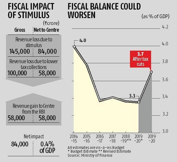 India's fiscal deficit target