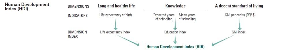 5 indicators of Economic Health Unique to the 21st Century