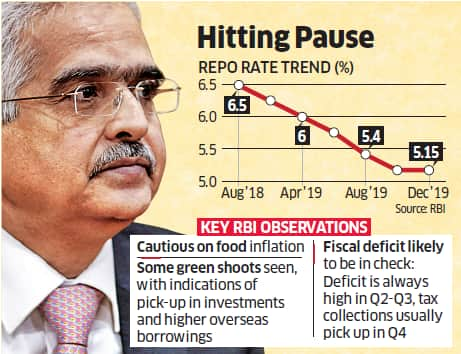 RBI's Decision to Not Cut Rates in December