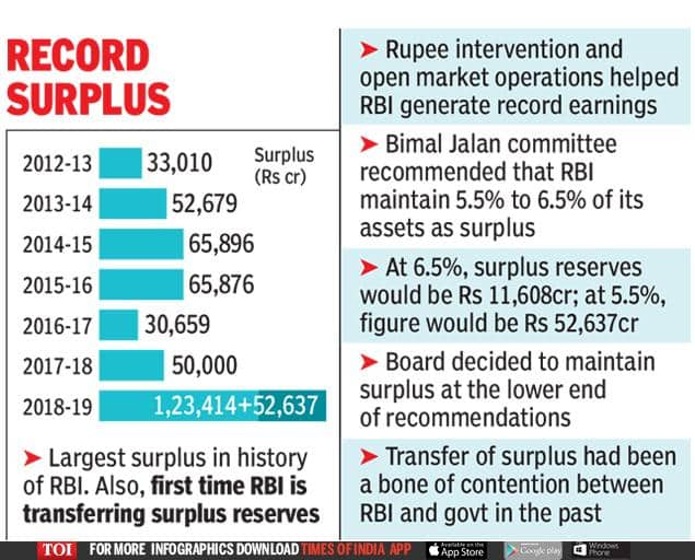RBI's transfer of Rs 1.76 lakh crore to the government: How will the surplus funds affect the Indian economy?
