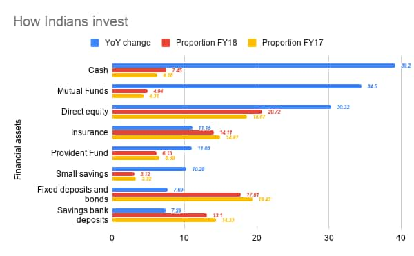 Financials assets continue to outperform physical assets in terms of returns in 2019