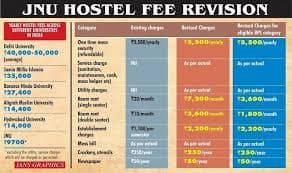 JNU fee Hike: All You Should Know