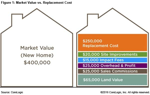 Market Value Vs Replacement Value