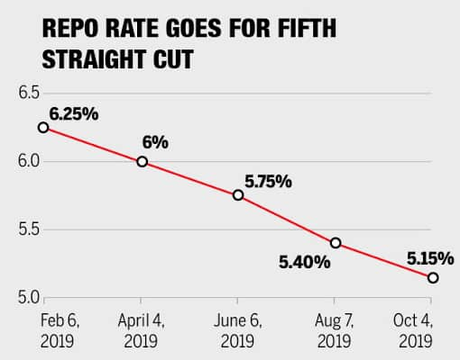 Loan Melas, Slashed Repo Rates and More: How India Tries to Revitalize its Economy