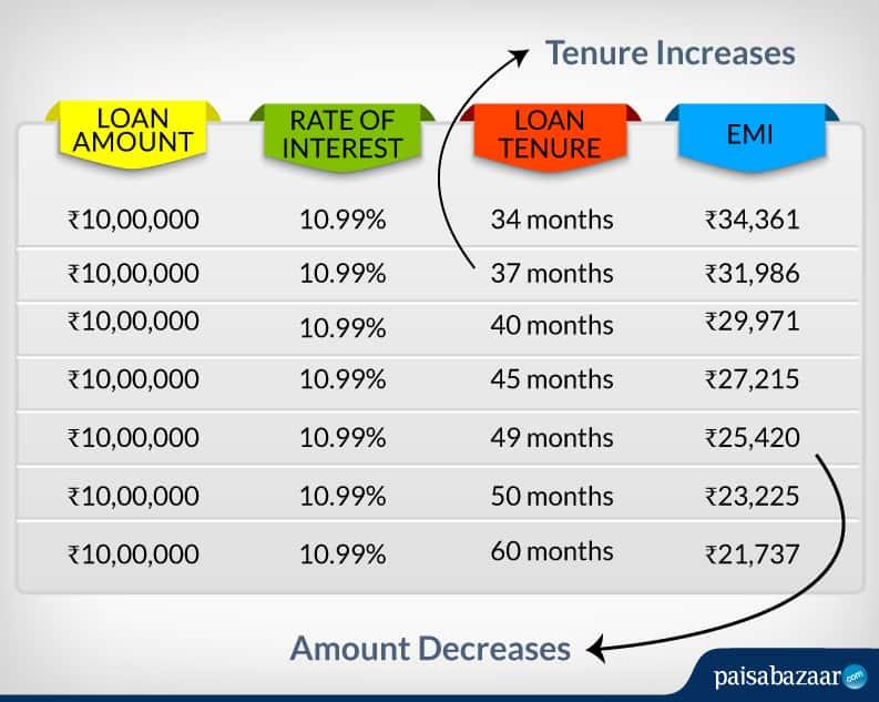 Use Personal Loan Emi Calculator To Help Your Finances Personal Loan Blogs By Finserv Markets