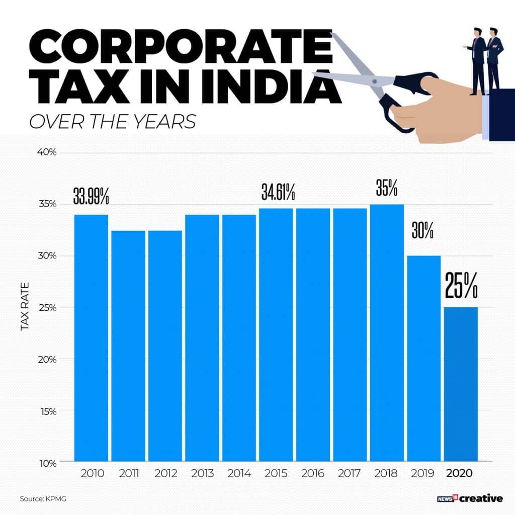 Will the recent corporate tax cuts help the economy?