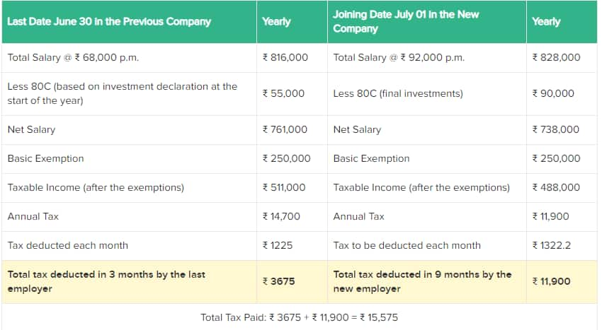 Income Tax Form 12b: Everything you need to know