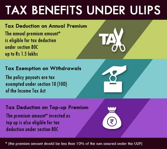 ULIP Tax Benefits