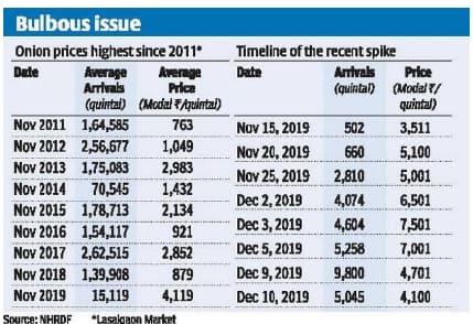 Skyrocketing Onion Prices