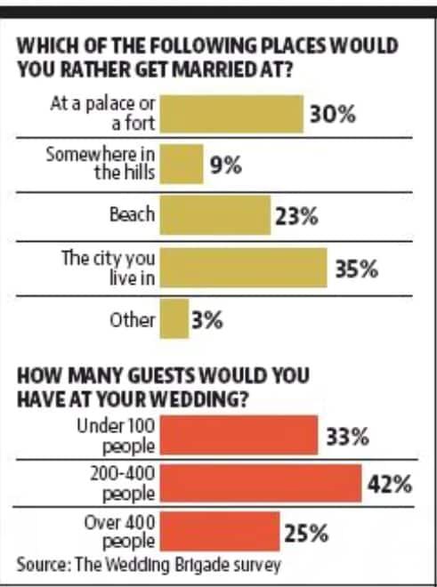 5 Unusual Wedding Destination