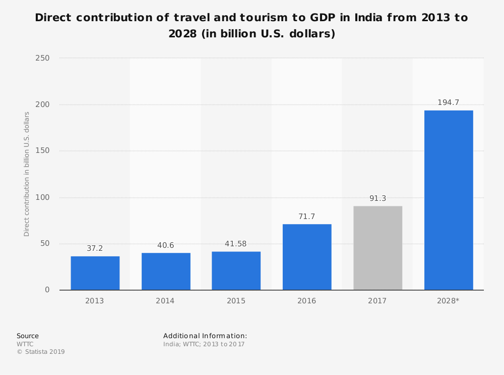 National Tourism Day: Its Importance In Indian Economy
