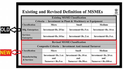 MSME Relief Package for COVID-19