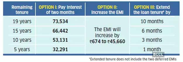 How much will Opting for EMI Moratorium Cost You